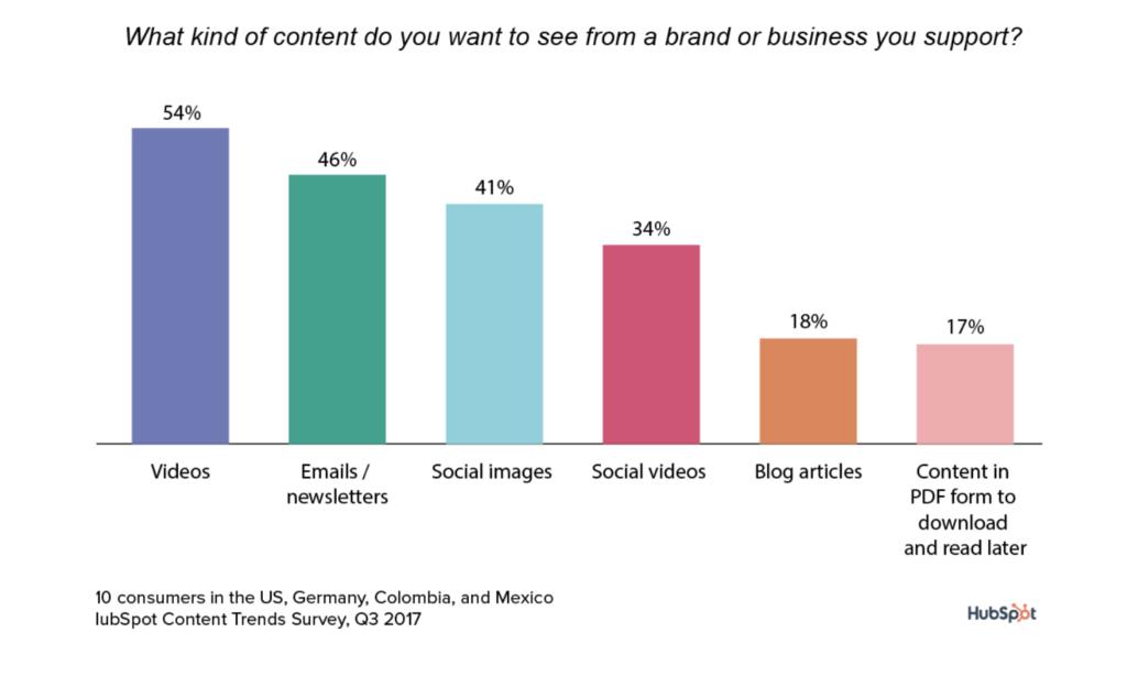 Graf av hva slags innhold vi vil se fra firmaer.